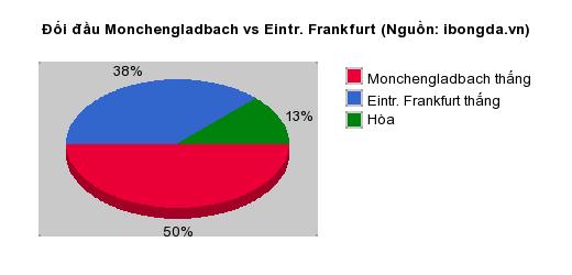 Thống kê đối đầu Monchengladbach vs Eintr. Frankfurt