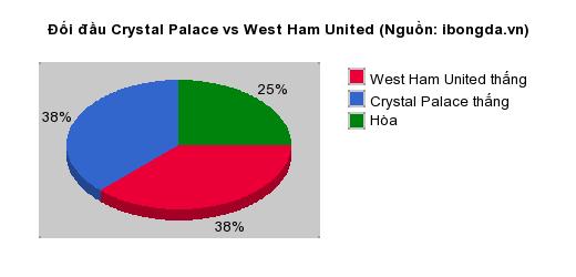 Thống kê đối đầu Crystal Palace vs West Ham United