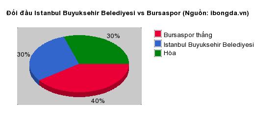 Thống kê đối đầu Istanbul Buyuksehir Belediyesi vs Bursaspor