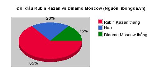 Thống kê đối đầu Rubin Kazan vs Dinamo Moscow