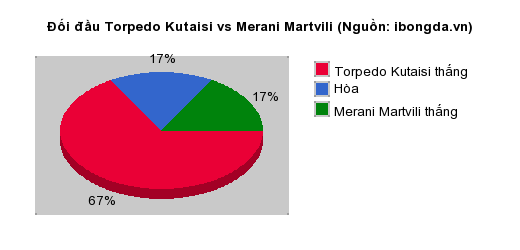 Thống kê đối đầu Torpedo Kutaisi vs Merani Martvili