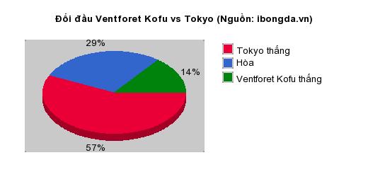 Thống kê đối đầu Ventforet Kofu vs Tokyo