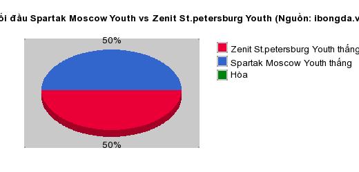 Thống kê đối đầu Spartak Moscow Youth vs Zenit St.petersburg Youth