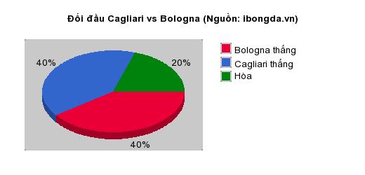 Thống kê đối đầu Cagliari vs Bologna