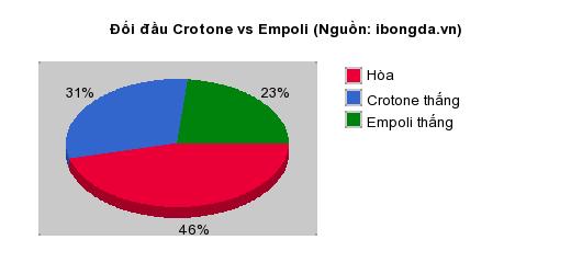 Thống kê đối đầu Crotone vs Empoli