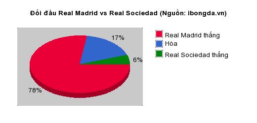 Thống kê đối đầu Real Madrid vs Real Sociedad