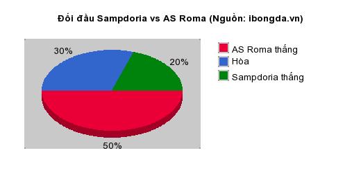 Thống kê đối đầu Sampdoria vs AS Roma