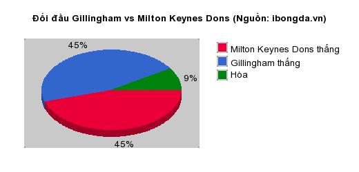 Thống kê đối đầu Gillingham vs Milton Keynes Dons