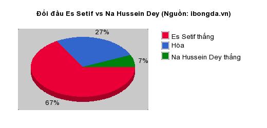 Thống kê đối đầu Es Setif vs Na Hussein Dey