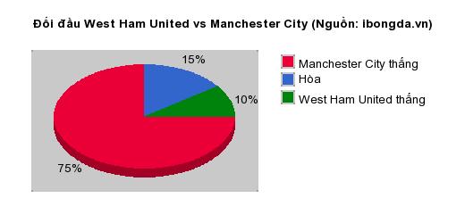 Thống kê đối đầu West Ham United vs Manchester City