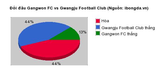 Thống kê đối đầu Gangwon FC vs Gwangju Football Club