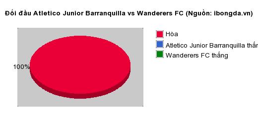 Thống kê đối đầu Atletico Junior Barranquilla vs Wanderers FC