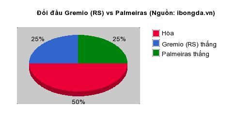 Thống kê đối đầu Gremio (RS) vs Palmeiras