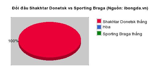 Thống kê đối đầu Shakhtar Donetsk vs Sporting Braga