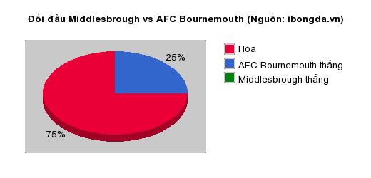 Thống kê đối đầu Middlesbrough vs AFC Bournemouth