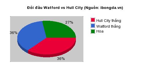 Thống kê đối đầu Watford vs Hull City