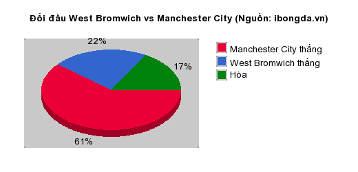 Thống kê đối đầu West Bromwich vs Manchester City