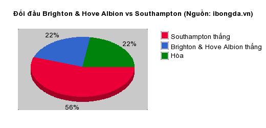Thống kê đối đầu Brighton & Hove Albion vs Southampton