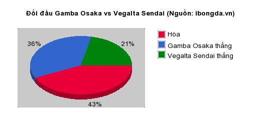Thống kê đối đầu Gamba Osaka vs Vegalta Sendai