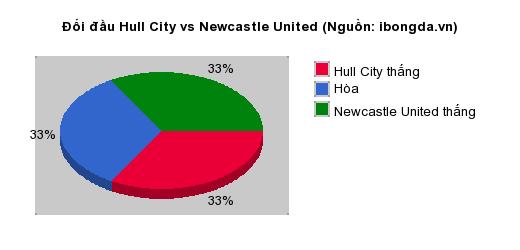 Thống kê đối đầu Hull City vs Newcastle United