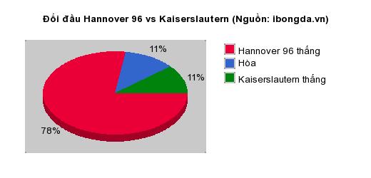 Thống kê đối đầu Hannover 96 vs Kaiserslautern