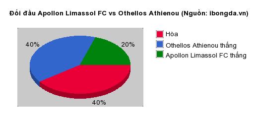Thống kê đối đầu Apollon Limassol FC vs Othellos Athienou