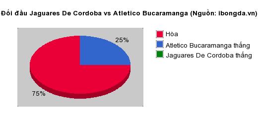 Thống kê đối đầu Jaguares De Cordoba vs Atletico Bucaramanga