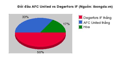 Thống kê đối đầu AFC United vs Degerfors IF