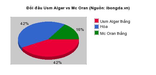 Thống kê đối đầu Usm Alger vs Mc Oran