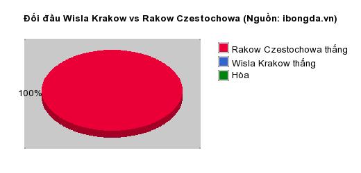 Thống kê đối đầu Wisla Krakow vs Rakow Czestochowa