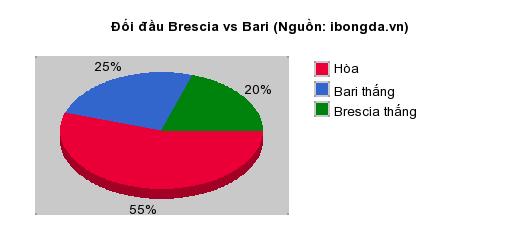 Thống kê đối đầu Brescia vs Bari