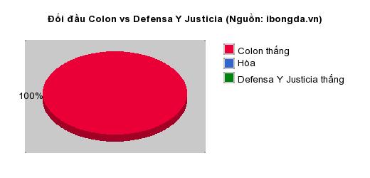 Thống kê đối đầu Colon vs Defensa Y Justicia