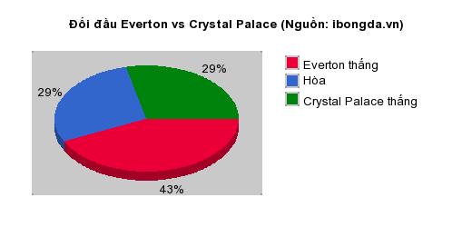 Thống kê đối đầu Everton vs Crystal Palace