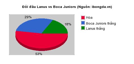 Thống kê đối đầu Lanus vs Boca Juniors