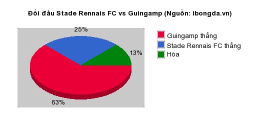 Thống kê đối đầu Stade Rennais FC vs Guingamp