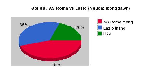 Thống kê đối đầu AS Roma vs Lazio