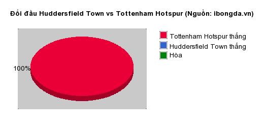 Thống kê đối đầu Huddersfield Town vs Tottenham Hotspur