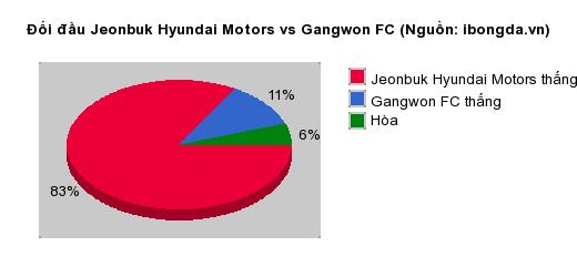 Thống kê đối đầu Jeonbuk Hyundai Motors vs Gangwon FC