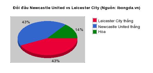 Thống kê đối đầu Newcastle United vs Leicester City