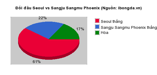Thống kê đối đầu Seoul vs Sangju Sangmu Phoenix