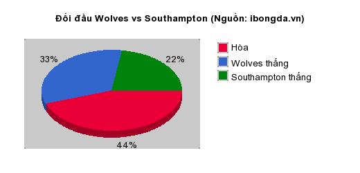 Thống kê đối đầu Wolves vs Southampton