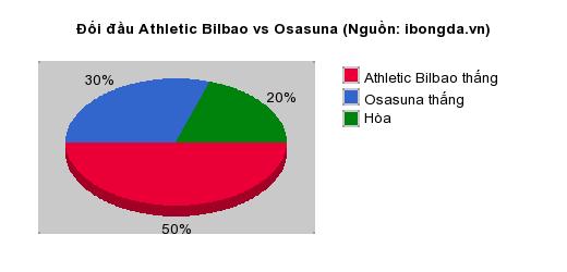 Thống kê đối đầu Athletic Bilbao vs Osasuna