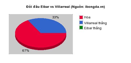 Thống kê đối đầu Eibar vs Villarreal