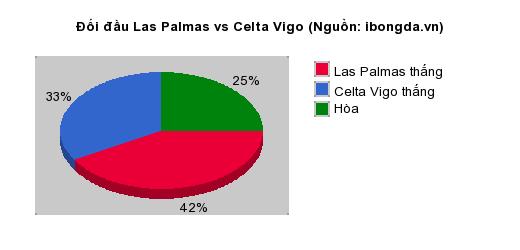 Thống kê đối đầu Las Palmas vs Celta Vigo
