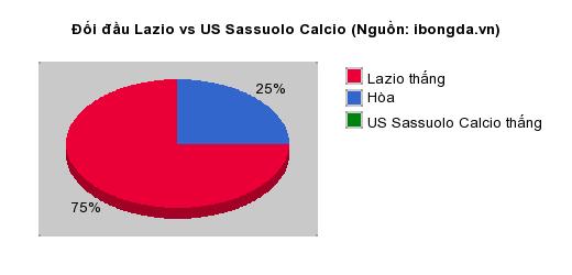 Thống kê đối đầu Lazio vs US Sassuolo Calcio