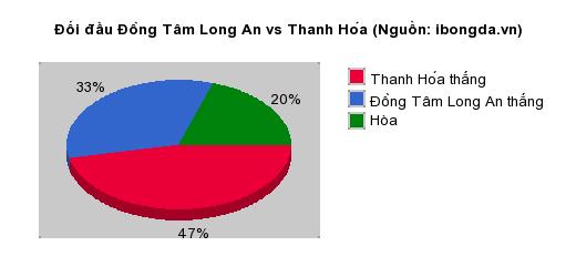 Thống kê đối đầu Đồng Tâm Long An vs Thanh Hóa