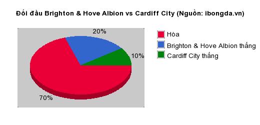 Thống kê đối đầu Brighton & Hove Albion vs Cardiff City