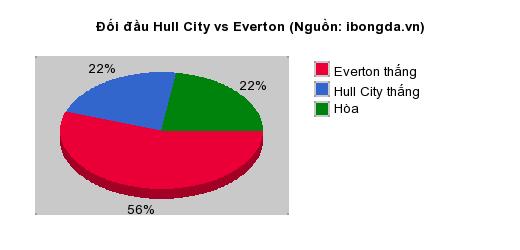 Thống kê đối đầu Hull City vs Everton