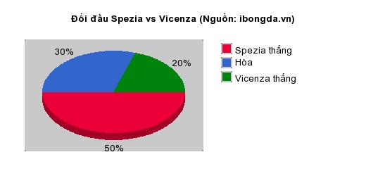 Thống kê đối đầu Spezia vs Vicenza