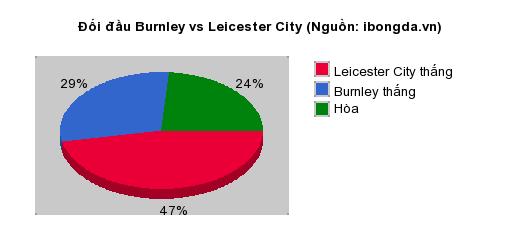 Thống kê đối đầu Burnley vs Leicester City